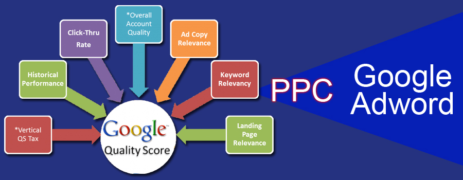 google adwords ppc