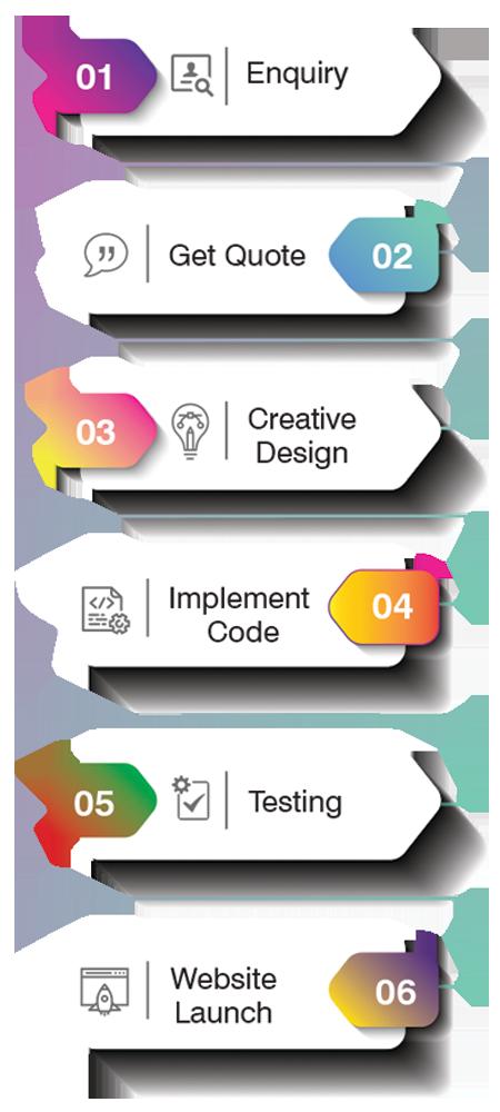 best logo design, infofraphic design, whatsapp marketing, sms marketing, web development company in kolkata, best graphic design company in kolkta