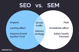 seo vs sem, difference between seo and sem, seo. sem, saikat chatterjee, btn infosolution